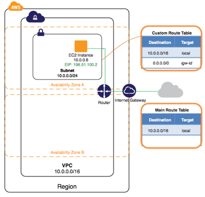 getting-started-3-diagram